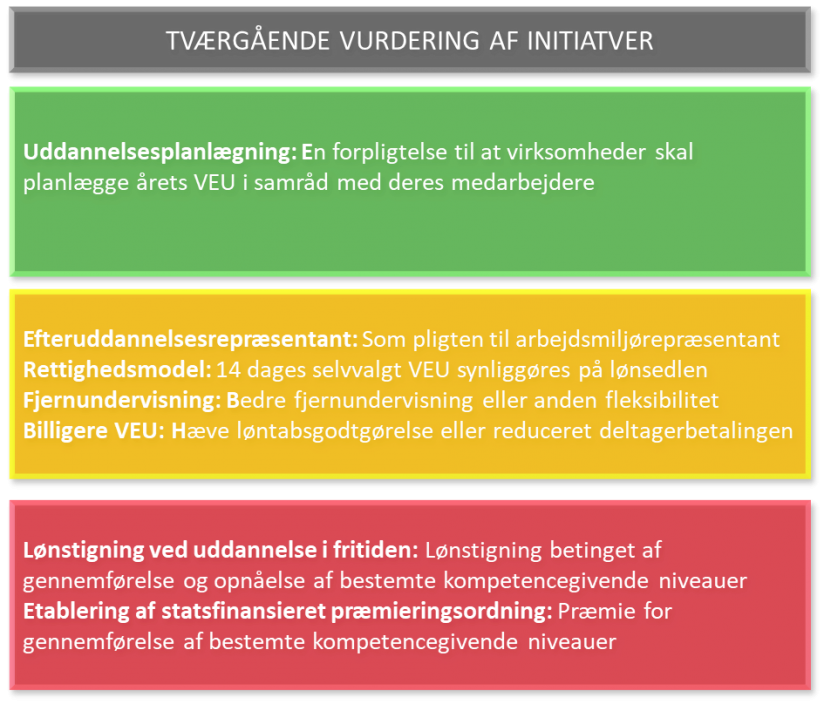 Kilde: Virksomheders drivere og motivation for VEU, Epinion 2019